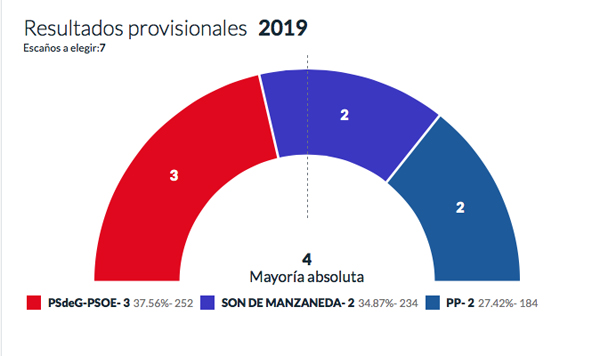 Photo of O partido socialista, a forza máis votada en Manzaneda