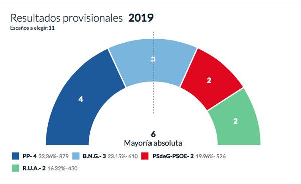 Photo of O PP, o partido máis votado na Rúa